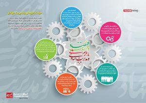 اینفوگرافیک: سال اقتصاد و فرهنگ با عزم ملی و مدیریت جهادی