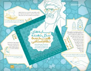 اینفوگرافیک پایههای شکلدهنده هندسه نظام اسلامی