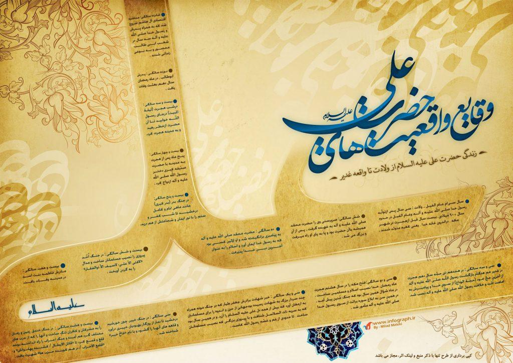 گرافیک اطلاع رسان: وقایع زندگی حضرت علی(ع) از ولادت تا واقعه غدیر