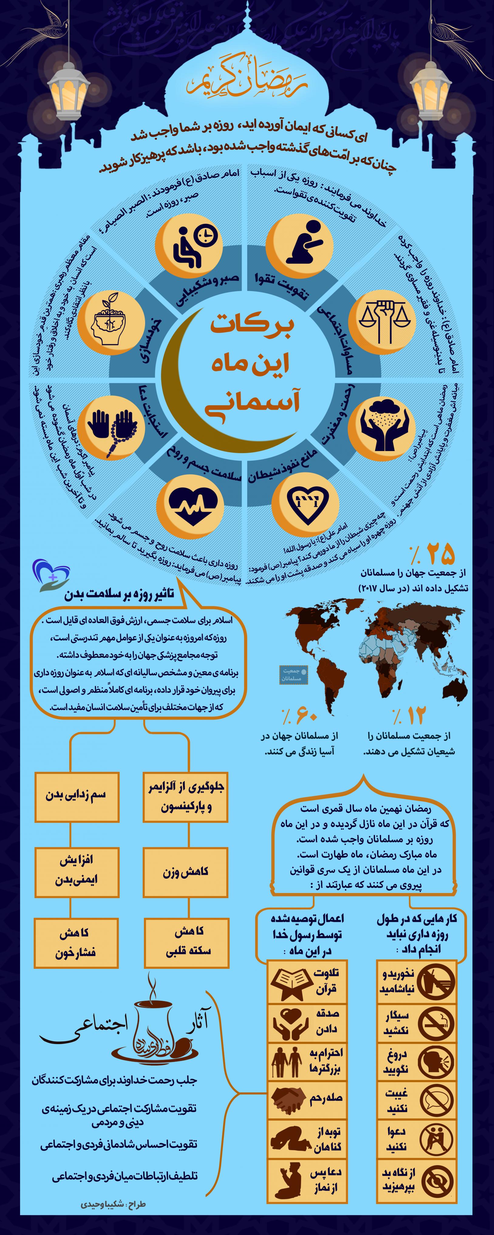 اثرات روزه بر سلامت بدن